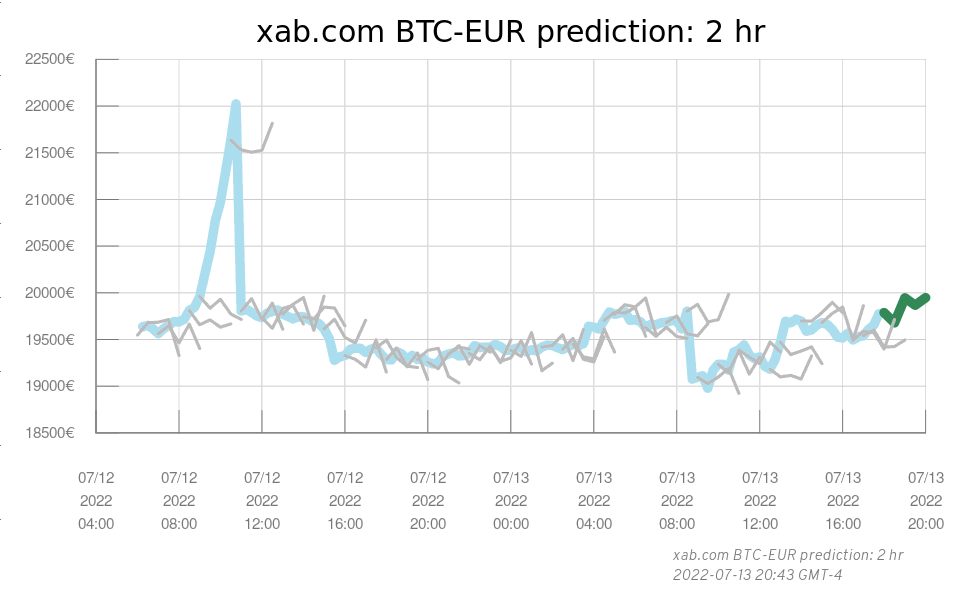 xab com 2 hour BTC-EUR Prediction