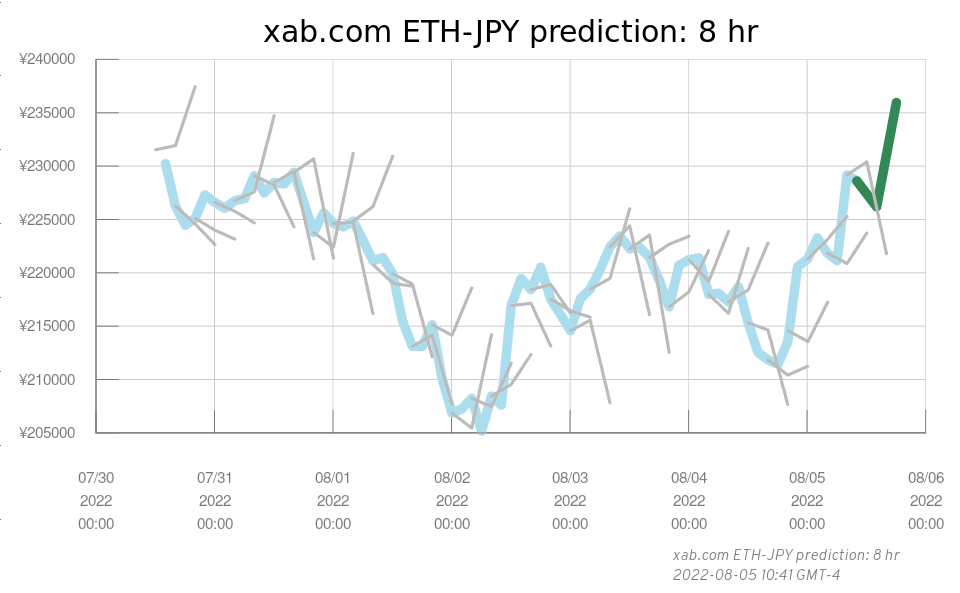 xab.com 8-hour ethereum-jpy prediction graph, 2020-05-25
