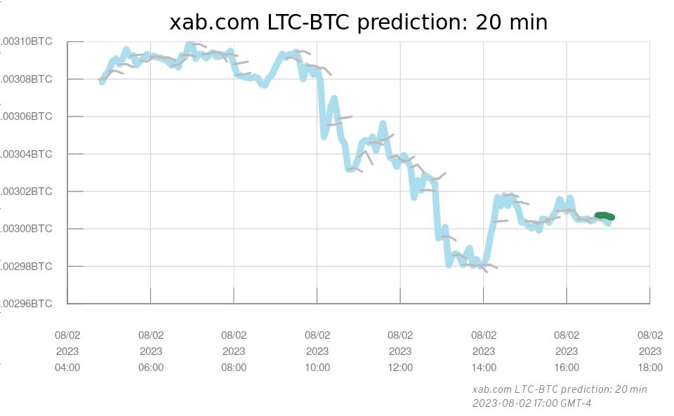 xab com 20 min LTC-BTC Prediction