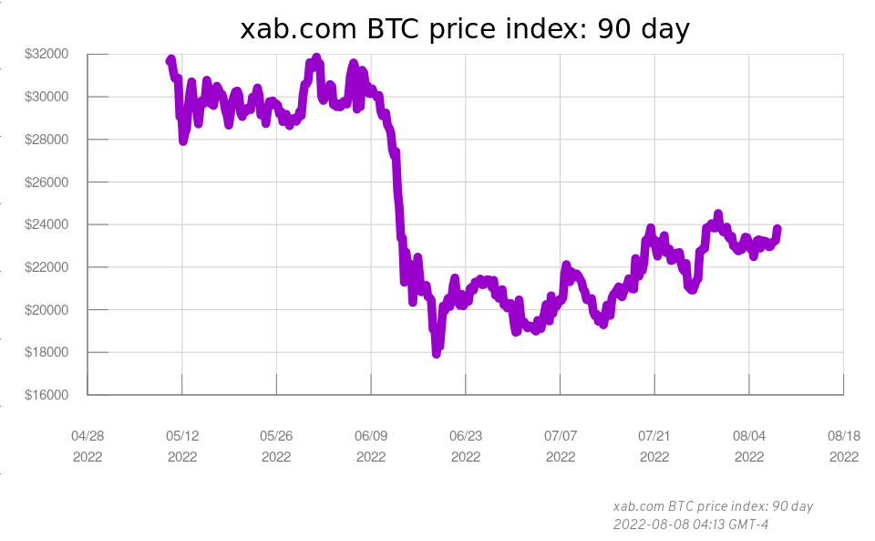 Xab 90 Day Btc Usd Index