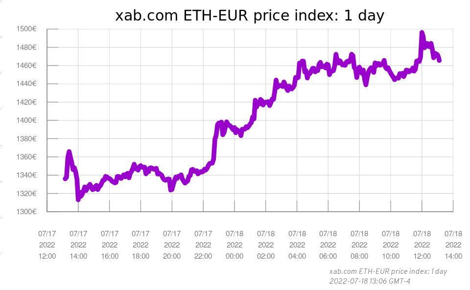 xab.com 1-day ethereum-euro graph, 2020-05-25